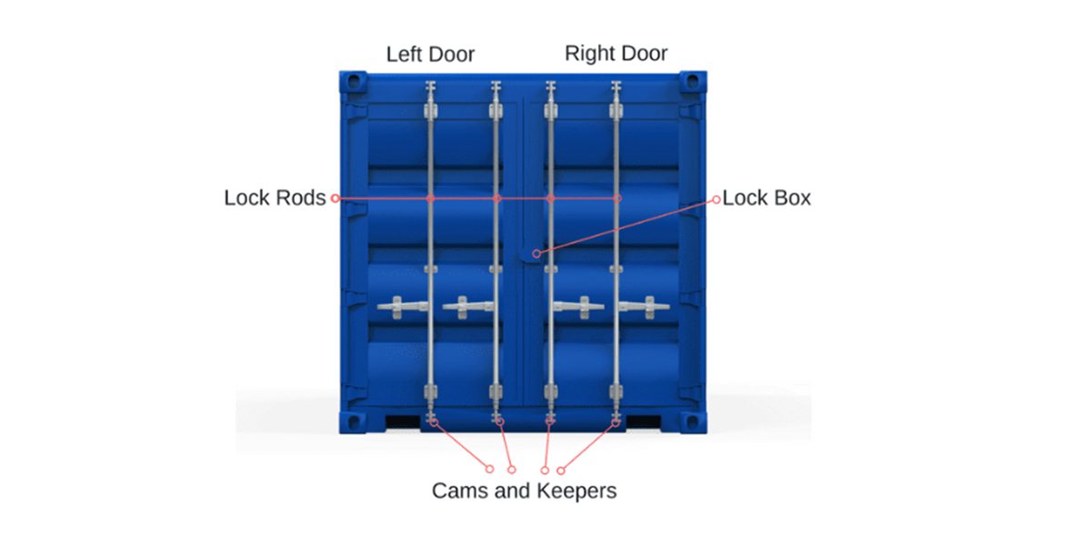How to lock container correctly and safely